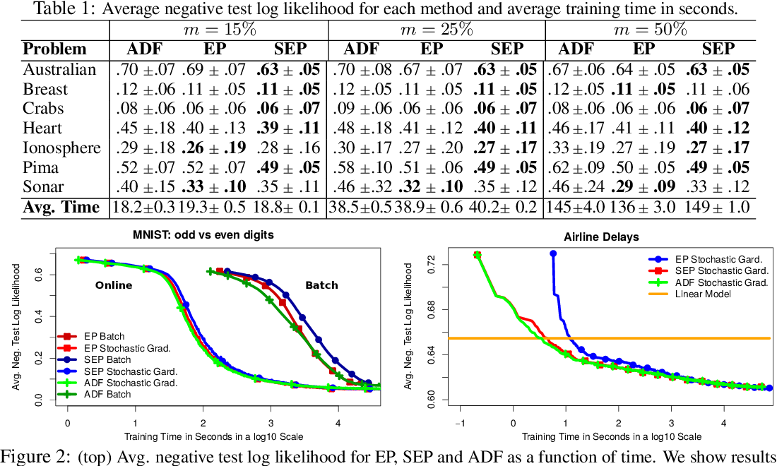 Figure 2 for Stochastic Expectation Propagation for Large Scale Gaussian Process Classification