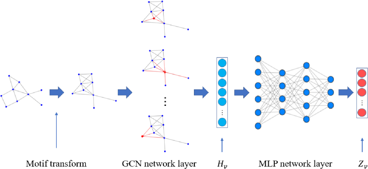 Figure 3 for Representation Learning of Graphs Using Graph Convolutional Multilayer Networks Based on Motifs