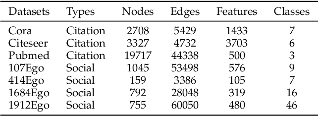 Figure 2 for Representation Learning of Graphs Using Graph Convolutional Multilayer Networks Based on Motifs