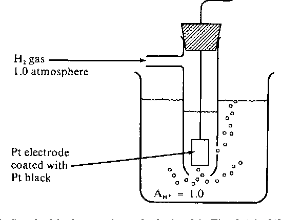 Figure 4 from solution to standard hydrogen electrode challenge figure 1 ccuart Gallery