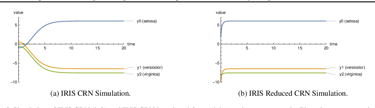 Figure 2 for Deep Molecular Programming: A Natural Implementation of Binary-Weight ReLU Neural Networks