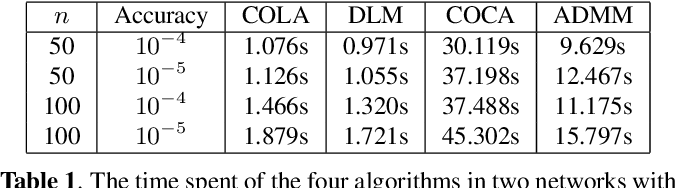 Figure 1 for Communication-Censored Linearized ADMM for Decentralized Consensus Optimization
