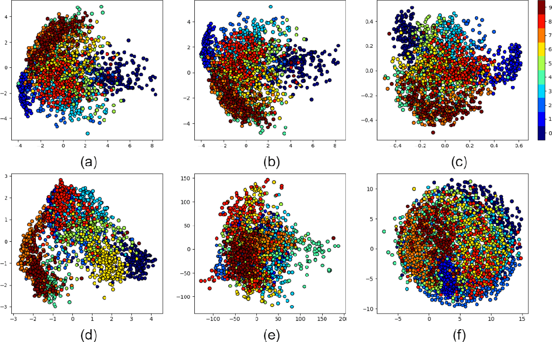 Figure 2 for Multidimensional Scaling, Sammon Mapping, and Isomap: Tutorial and Survey