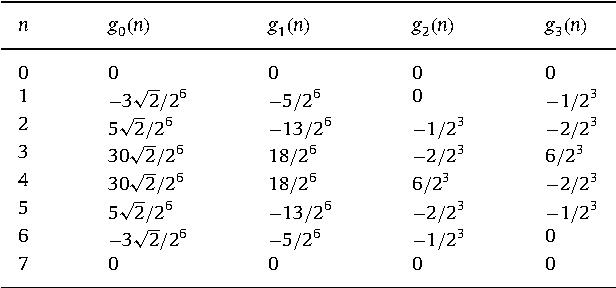 Symmetric wavelets dyadic sibling and dual frames - Semantic Scholar