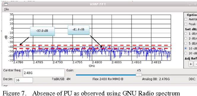 Figure 7 from Spectrum Sensing Measurement using GNU Radio