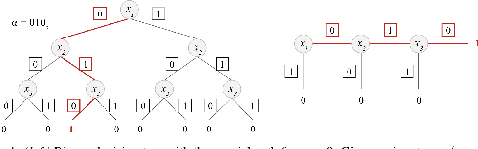 Figure 1 for ARIANN: Low-Interaction Privacy-Preserving Deep Learning via Function Secret Sharing