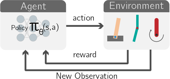 Figure 1 for Simultaneously Evolving Deep Reinforcement Learning Models using Multifactorial Optimization