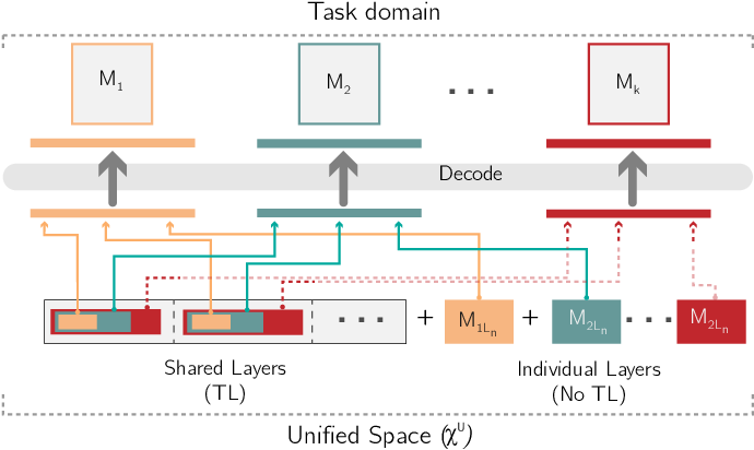 Figure 2 for Simultaneously Evolving Deep Reinforcement Learning Models using Multifactorial Optimization