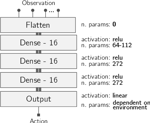 Figure 3 for Simultaneously Evolving Deep Reinforcement Learning Models using Multifactorial Optimization