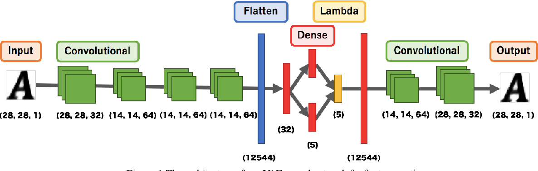 Figure 3 for Learning Perceptual Manifold of Fonts