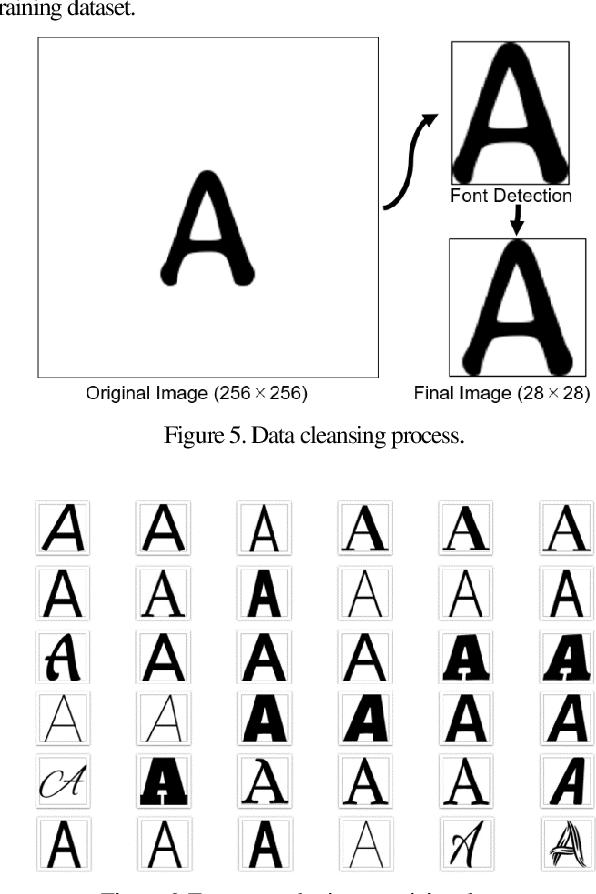 Figure 4 for Learning Perceptual Manifold of Fonts