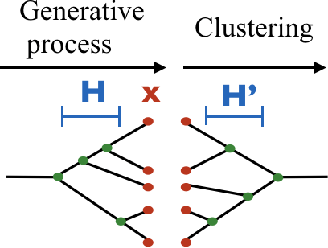 Figure 3 for Compact Representation of Uncertainty in Hierarchical Clustering