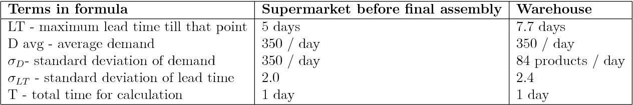 Table 5 2 from Reduction of lead times and optimization of inventory