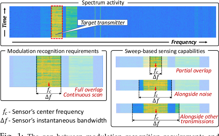 Figure 1 for LinksIQ: Robust and Efficient Modulation Recognition with Imperfect Spectrum Scans