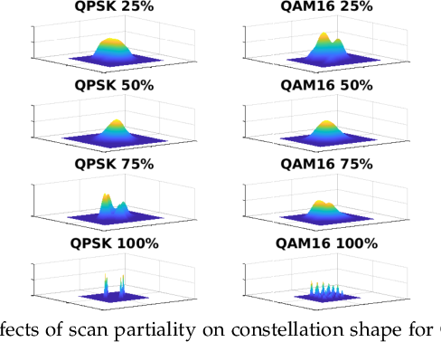 Figure 3 for LinksIQ: Robust and Efficient Modulation Recognition with Imperfect Spectrum Scans