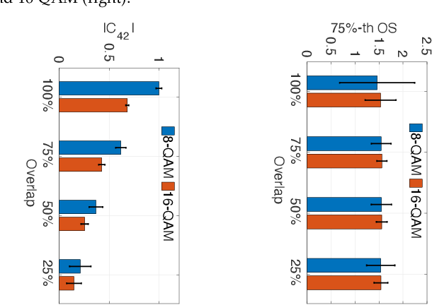 Figure 4 for LinksIQ: Robust and Efficient Modulation Recognition with Imperfect Spectrum Scans