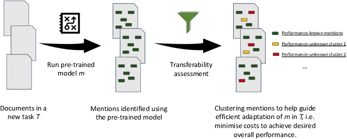 Figure 2 for Contextualised concept embedding for efficiently adapting natural language processing models for phenotype identification