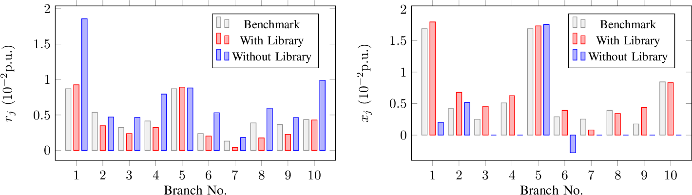 Figure 1 for Distribution Grid Modeling Using Smart Meter Data