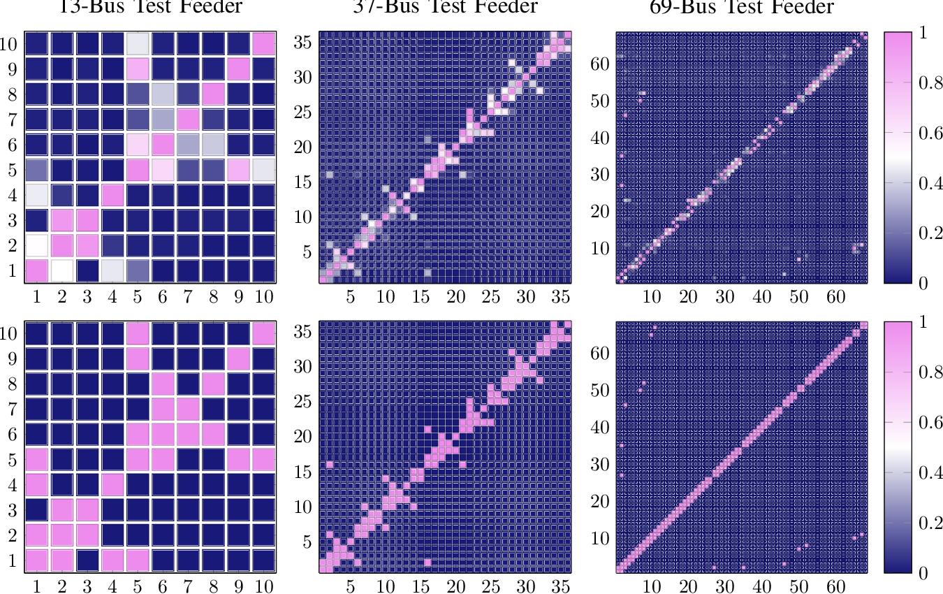 Figure 3 for Distribution Grid Modeling Using Smart Meter Data