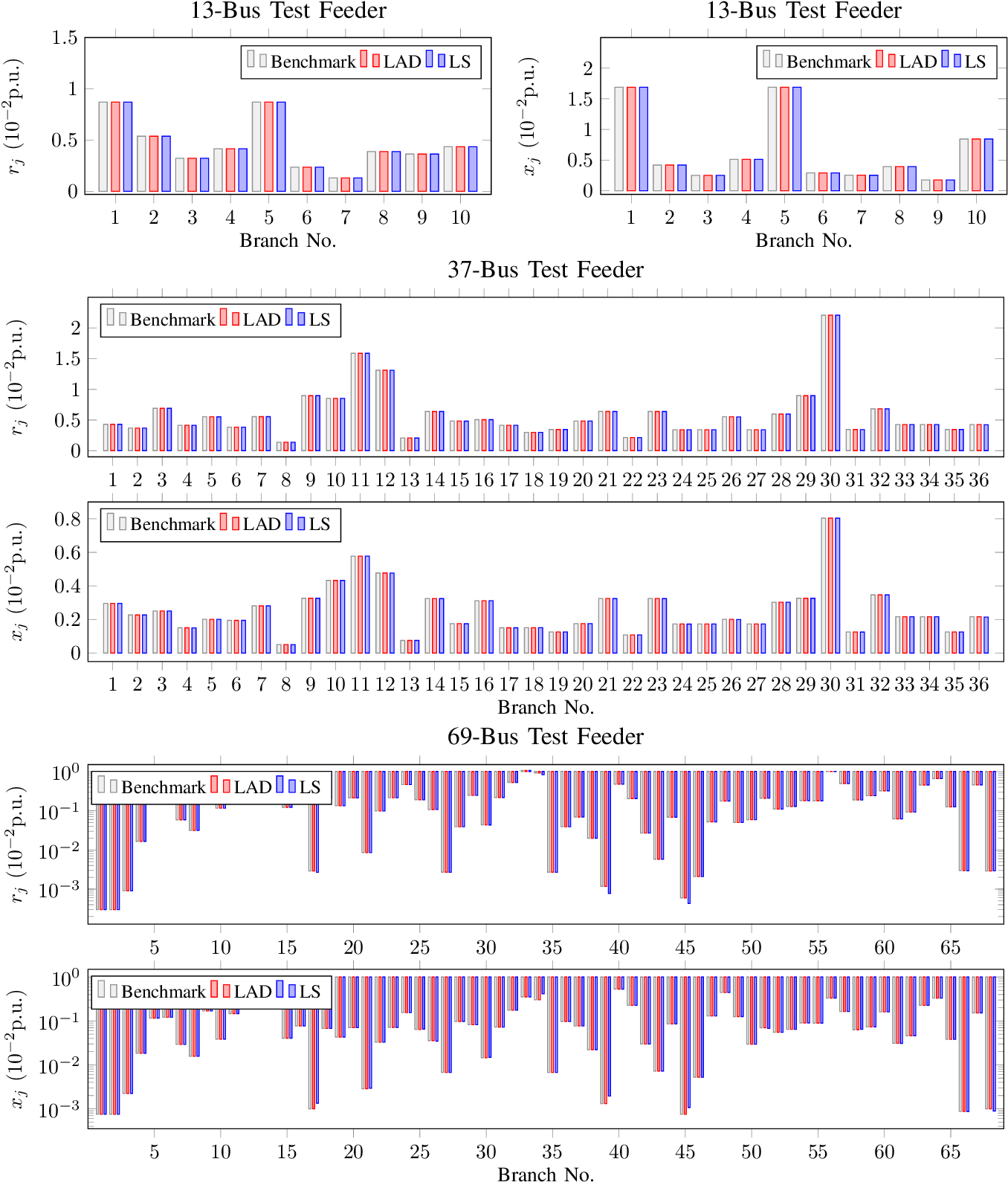 Figure 4 for Distribution Grid Modeling Using Smart Meter Data