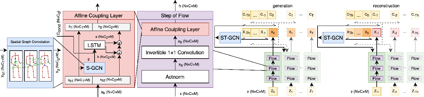 Figure 2 for Graph-based Normalizing Flow for Human Motion Generation and Reconstruction