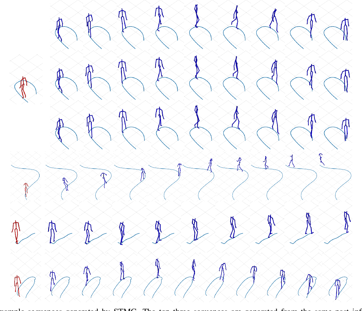 Figure 4 for Graph-based Normalizing Flow for Human Motion Generation and Reconstruction