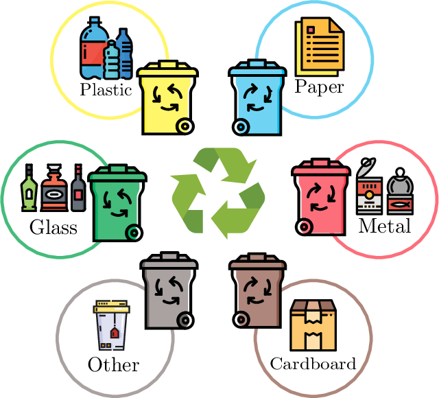 Figure 1 for WasteNet: Waste Classification at the Edge for Smart Bins