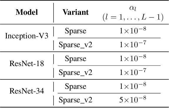 Table 3 from Accelerating Convolutional Neural Networks via