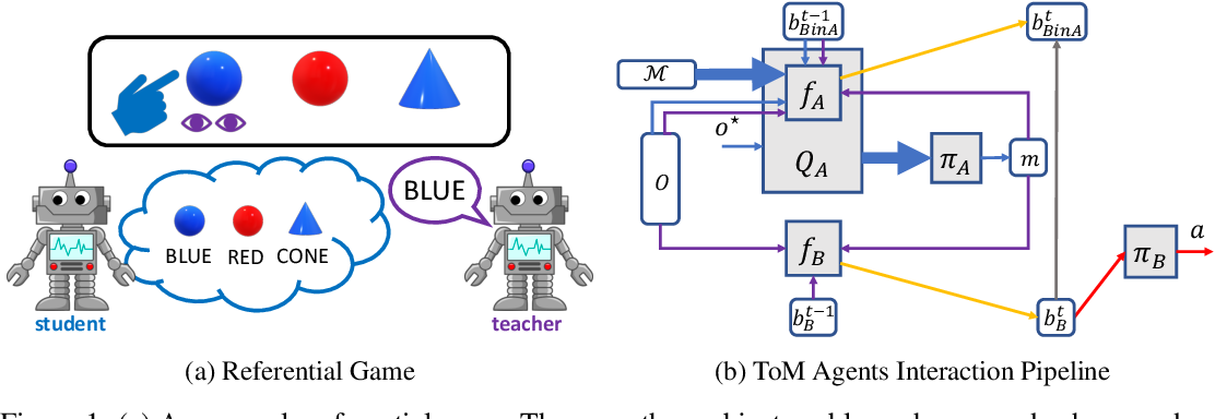 Figure 1 for Emergence of Pragmatics from Referential Game between Theory of Mind Agents