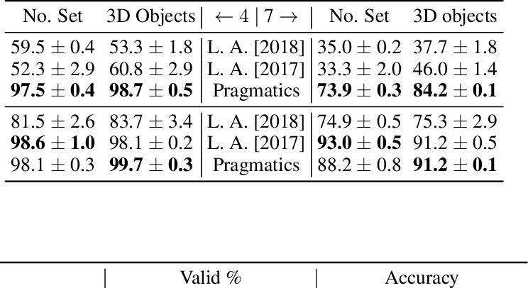 Figure 4 for Emergence of Pragmatics from Referential Game between Theory of Mind Agents