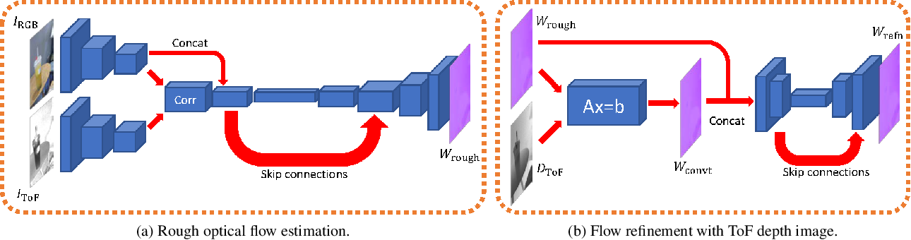 Figure 3 for Deep End-to-End Alignment and Refinement for Time-of-Flight RGB-D Module