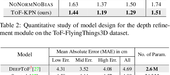 Figure 4 for Deep End-to-End Alignment and Refinement for Time-of-Flight RGB-D Module