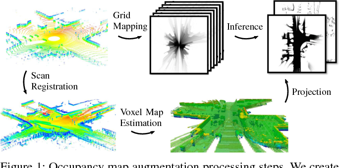 Figure 1 for Evidential Occupancy Grid Map Augmentation using Deep Learning