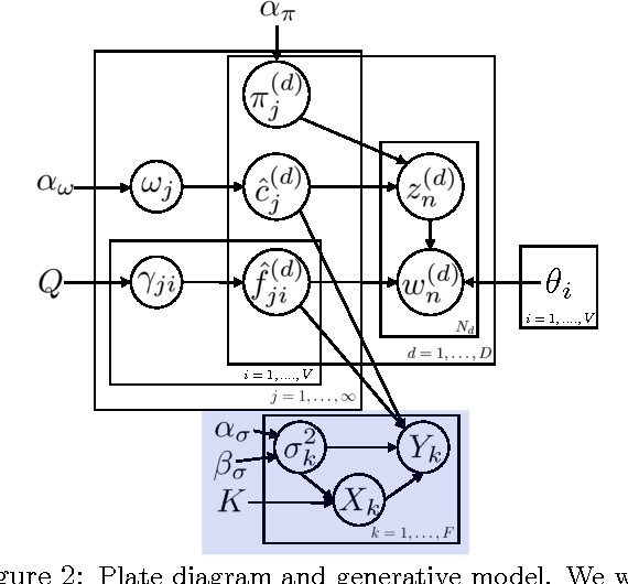 Figure 2 for Concept Modeling with Superwords