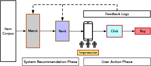 Figure 1 for Conversion Rate Prediction via Post-Click Behaviour Modeling