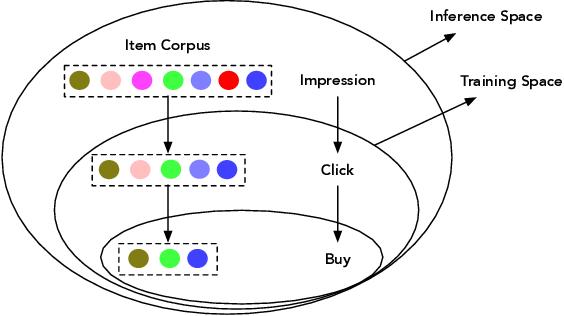 Figure 3 for Conversion Rate Prediction via Post-Click Behaviour Modeling
