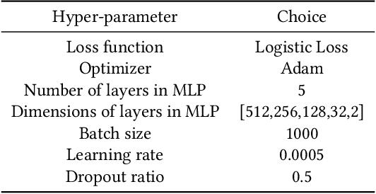 Figure 4 for Conversion Rate Prediction via Post-Click Behaviour Modeling