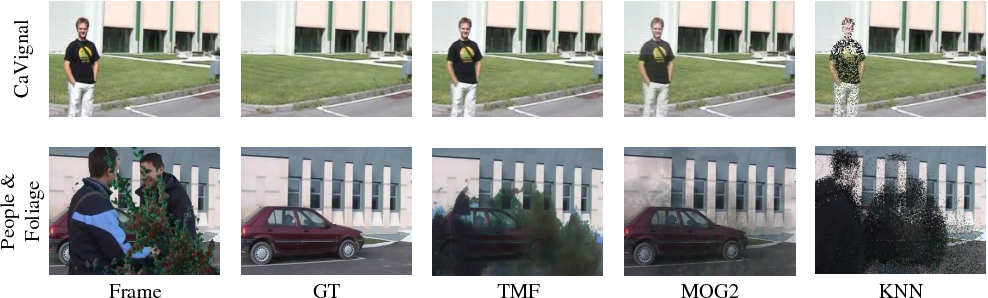 Figure 1 for A Robust Background Initialization Algorithm with Superpixel Motion Detection