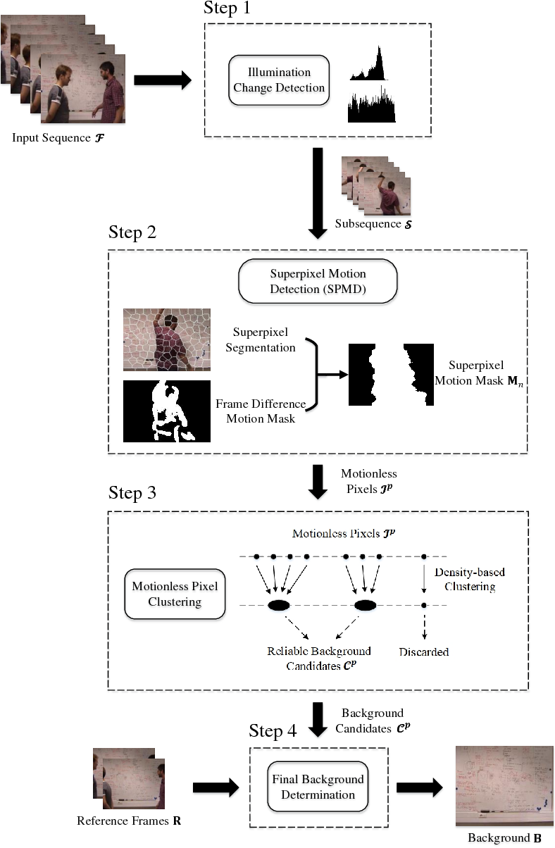 Figure 3 for A Robust Background Initialization Algorithm with Superpixel Motion Detection