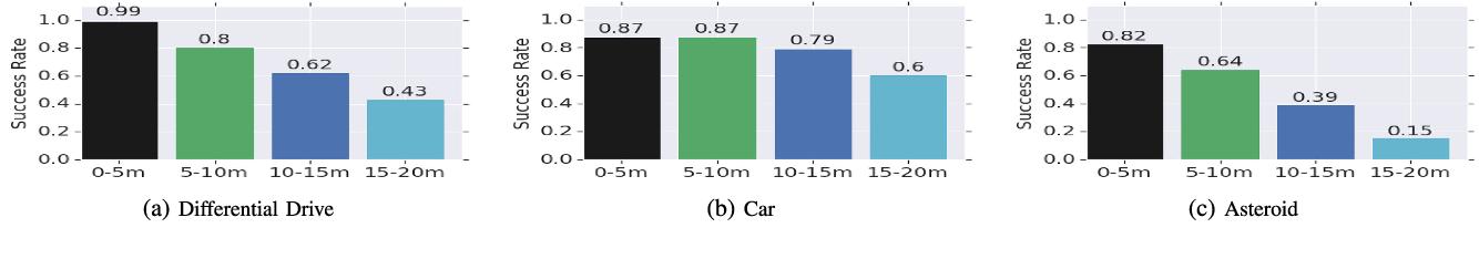 Figure 2 for RL-RRT: Kinodynamic Motion Planning via Learning Reachability Estimators from RL Policies