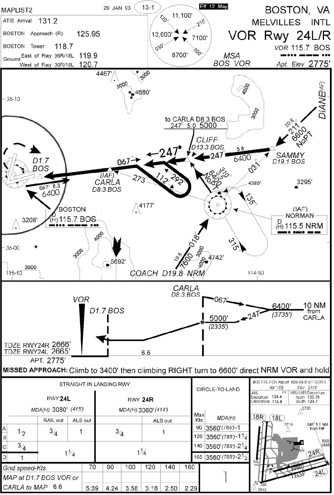 Figure 1 from managing approach plate information study maplist approach chart 1 ccuart Images