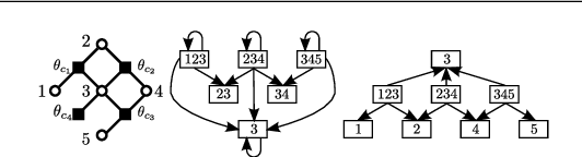 Figure 4 for Constraint Reduction using Marginal Polytope Diagrams for MAP LP Relaxations