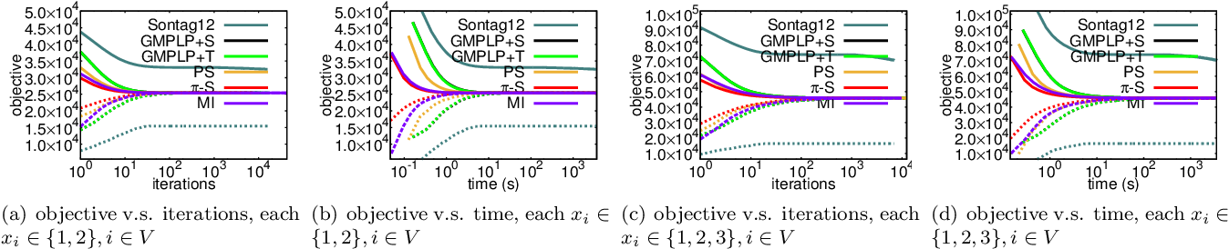 Figure 3 for Constraint Reduction using Marginal Polytope Diagrams for MAP LP Relaxations