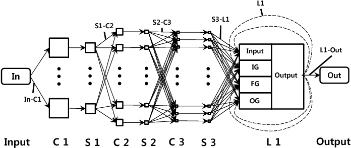Figure 1 for Dynamic Hand Gesture Recognition for Wearable Devices with Low Complexity Recurrent Neural Networks