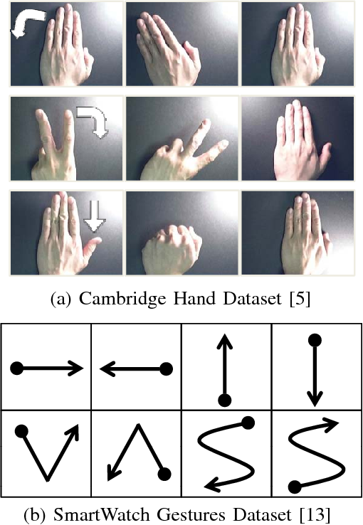Figure 2 for Dynamic Hand Gesture Recognition for Wearable Devices with Low Complexity Recurrent Neural Networks
