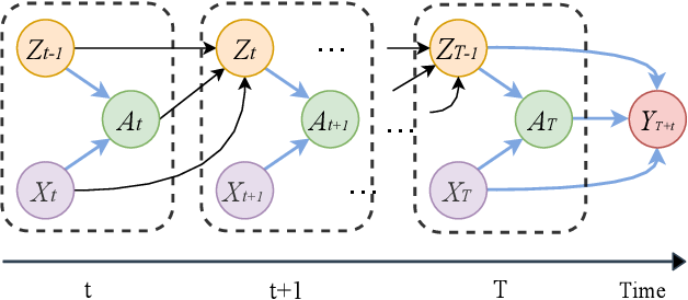 Figure 1 for Estimating Individual Treatment Effects with Time-Varying Confounders