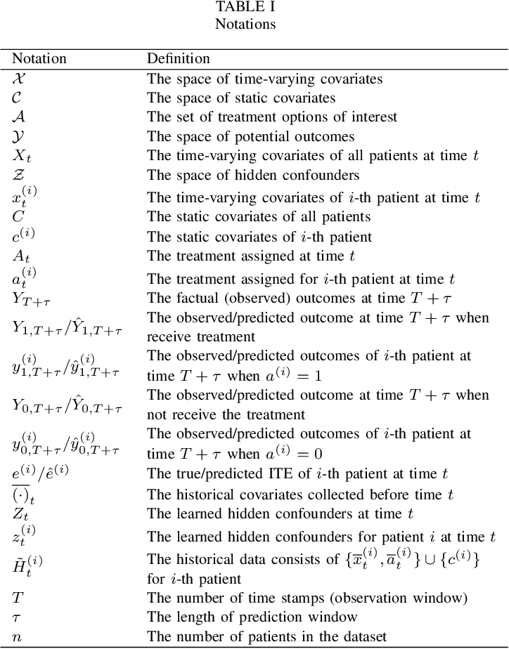 Figure 4 for Estimating Individual Treatment Effects with Time-Varying Confounders