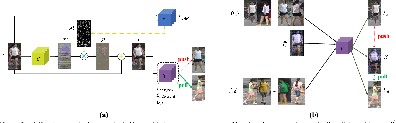 Figure 3 for Transferable, Controllable, and Inconspicuous Adversarial Attacks on Person Re-identification With Deep Mis-Ranking