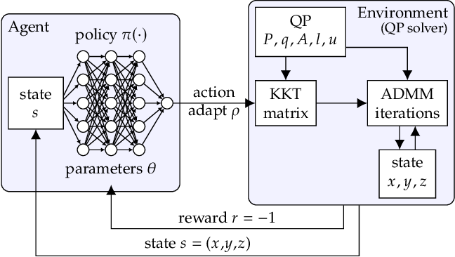 Figure 1 for Accelerating Quadratic Optimization with Reinforcement Learning