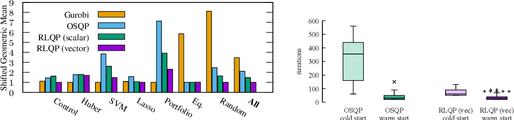 Figure 3 for Accelerating Quadratic Optimization with Reinforcement Learning